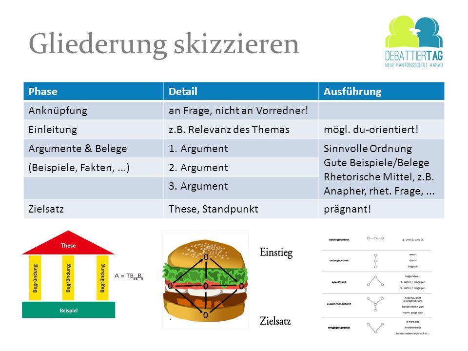 Gliederung skizzieren PhaseDetailAusführung Anknüpfungan Frage, nicht an Vorredner! Einleitungz.B. Relevanz des Themasmögl. du-orientiert! Argumente &