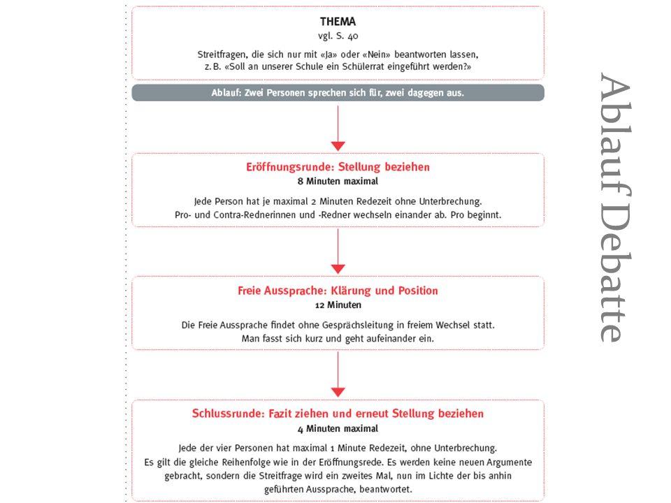 Feedback Probe-Debatte + Selbständig diskutiert Intensive Diskussion Bezug nehmen Teamwork in der Argumentation Sich gegenseitig wieder in die Debatte einbringen und berücksichtigen Brustton der Überzeugung Metakommunikation: wir schweifen vom Thema Innovative Gesprächsführung: neue Aspekte Beispiel Ganz ehrlich Leute persönlich ansprechen Gegnerische Argumente würdigen Versöhnliche Töne: wir haben eine Lösung gefunden Schlussvotum: Diskussion zusammenfassen – Körperhaltung Nicht ablesen Zeit nutzen Selbständig beginnen Bezug explizit: wegen der Bildung Reihenfolge in der freien Aussprache Und ja … ja … Nicht Sie, sondern du darf ich noch was sagen Votum abschliessen Umgangssprache (Scheiss-Titel) Keine Nebendebatten Kein ausgewogenes Thema (keine Gegenargumente) Bei Kreuzfeuer: nicht einfach nur Kurzformeln und rhetorische Fragen, sondern Folgerungen ziehen Keine Scherze man statt wir Ausgewogene Diskussion Auf gute Argumente reagieren Besser vorbereiten