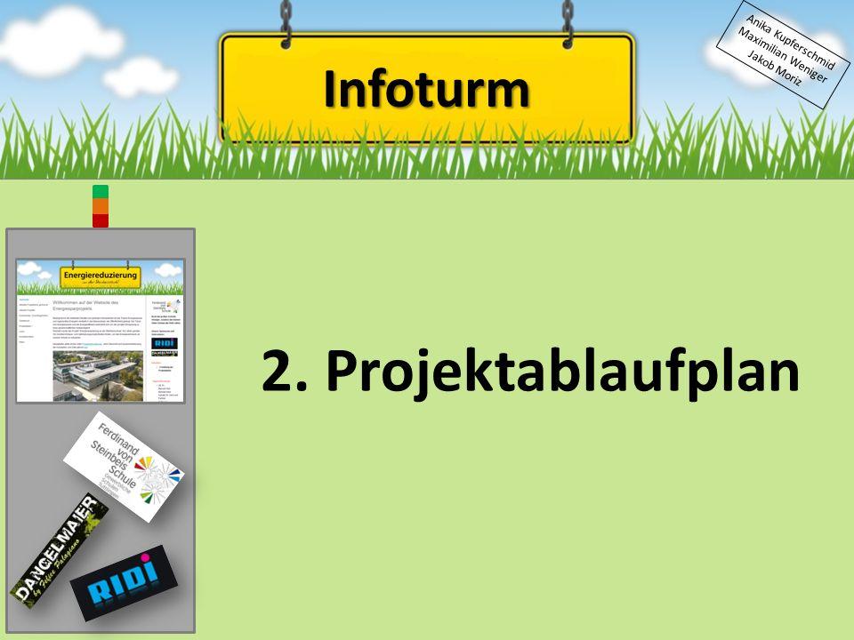 Infoturm Anika Kupferschmid Maximilian Weniger Jakob Moriz 2. Projektablaufplan