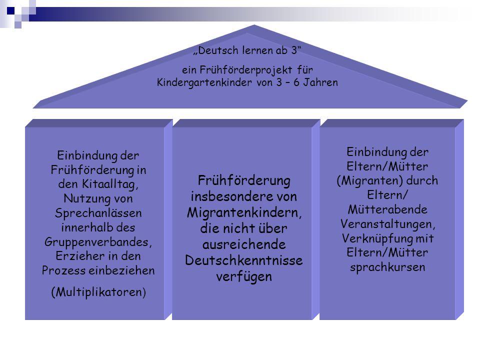 Einbindung der Frühförderung in den Kitaalltag, Nutzung von Sprechanlässen innerhalb des Gruppenverbandes, Erzieher in den Prozess einbeziehen (Multip