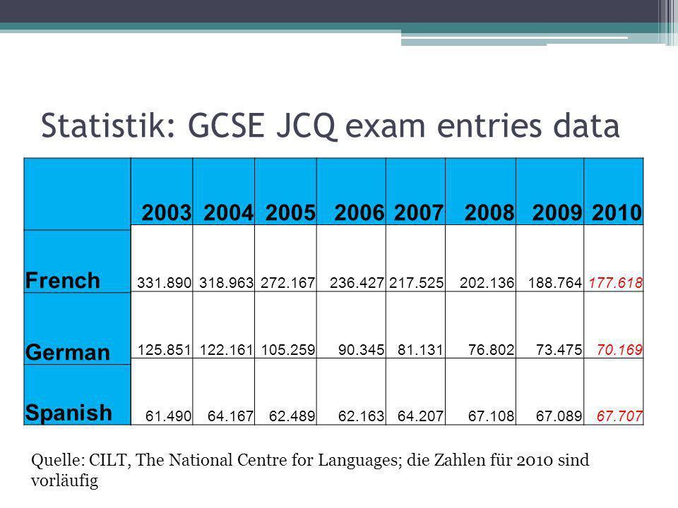 A levels JCQ exam entries data 19951996199719981999200020012002 French 27.56327.48725.88123.57921.31018.34118.40716.053 Spanish 4.8375.2325.6065.6445.8765.7025.7435.550 German 10.63410.72610.44010.2289.6778.7188.5757.139 Quelle: CILT, The National Centre for Languages Die Zahlen beziehen sich auf England, Wales und Nordirland