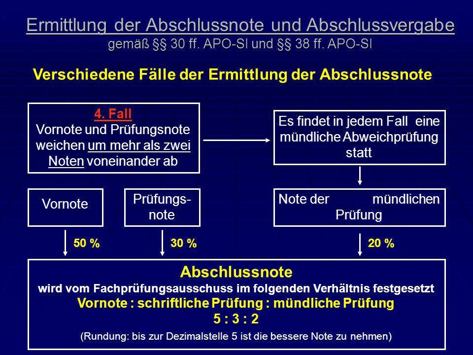Ermittlung der Abschlussnote und Abschlussvergabe gemäß §§ 30 ff. APO-SI und §§ 38 ff. APO-SI Verschiedene Fälle der Ermittlung der Abschlussnote 4. F