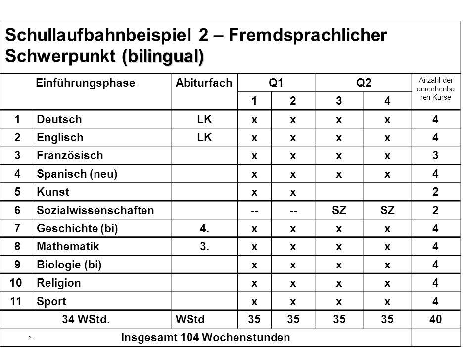 21 (bilingual) Schullaufbahnbeispiel 2 – Fremdsprachlicher Schwerpunkt (bilingual) EinführungsphaseAbiturfachQ1Q2 Anzahl der anrechenba ren Kurse 1234