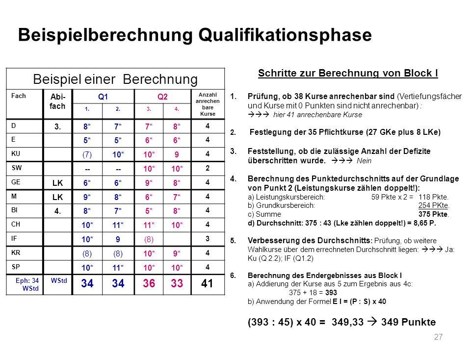Beispiel einer Berechnung Fach Abi- fach Q1Q2 Anzahl anrechen bare Kurse 1.2.3.4. D 3.8*7* 8* 4 E 5* 6* 4 KU (7)10* 9 4 SW -- 10* 2 GE LK6* 9*8* 4 M L