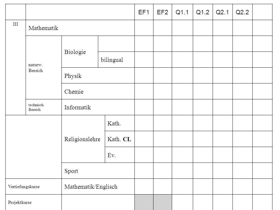 EF1EF2Q1.1Q1.2Q2.1Q2.2 III Mathematik naturw. Bereich Biologie bilingual Physik Chemie technisch. Bereich Informatik Religionslehre Kath. Kath. CL Ev.