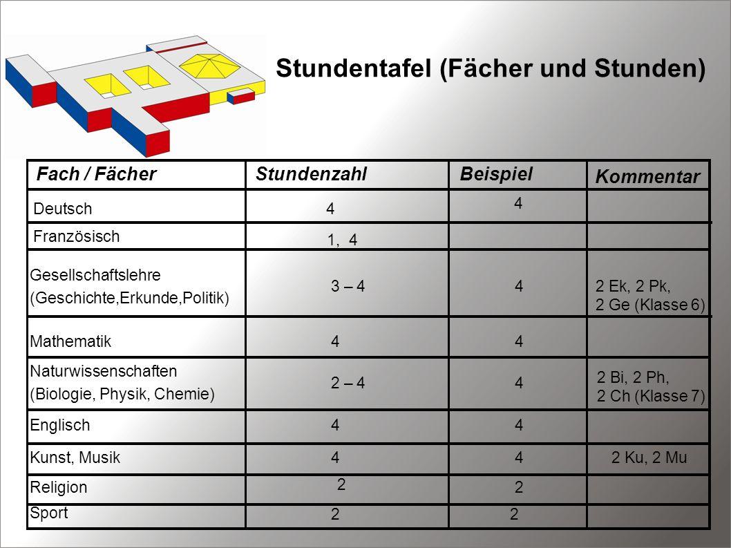 Stundentafel (Fächer und Stunden) Fach / FächerStundenzahlBeispiel Kommentar Deutsch 4 42 Ek, 2 Pk, 2 Ge (Klasse 6) Mathematik4 4 2 Bi, 2 Ph, 2 Ch (Kl