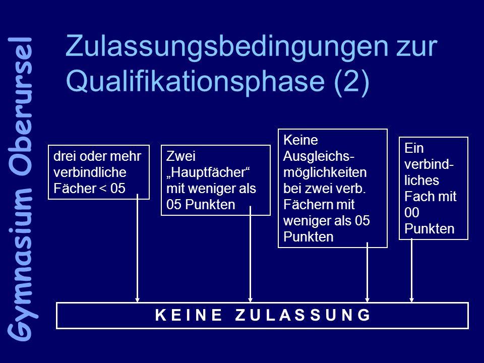 Zulassungsbedingungen zur Qualifikationsphase (2) drei oder mehr verbindliche Fächer < 05 Zwei Hauptfächer mit weniger als 05 Punkten Keine Ausgleichs- möglichkeiten bei zwei verb.