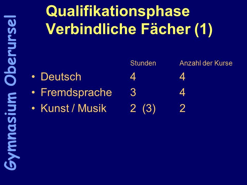 Qualifikationsphase Verbindliche Fächer (1) StundenAnzahl der Kurse Deutsch44 Fremdsprache34 Kunst / Musik2 (3)2 Gymnasium Oberursel