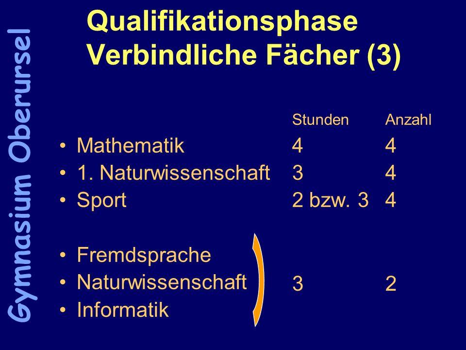 Qualifikationsphase Verbindliche Fächer (3) StundenAnzahl Mathematik44 1. Naturwissenschaft34 Sport2 bzw. 34 Fremdsprache Naturwissenschaft Informatik