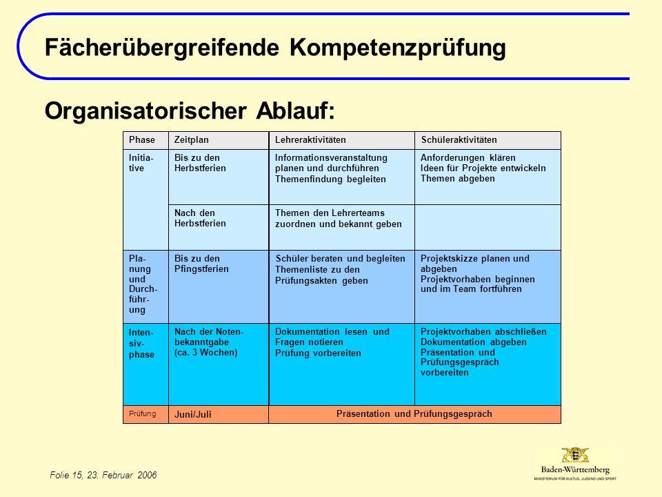 Folie 15, 23. Februar 2006 Fächerübergreifende Kompetenzprüfung Organisatorischer Ablauf: Juni/Juli Präsentation und Prüfungsgespräch Prüfung Projektv