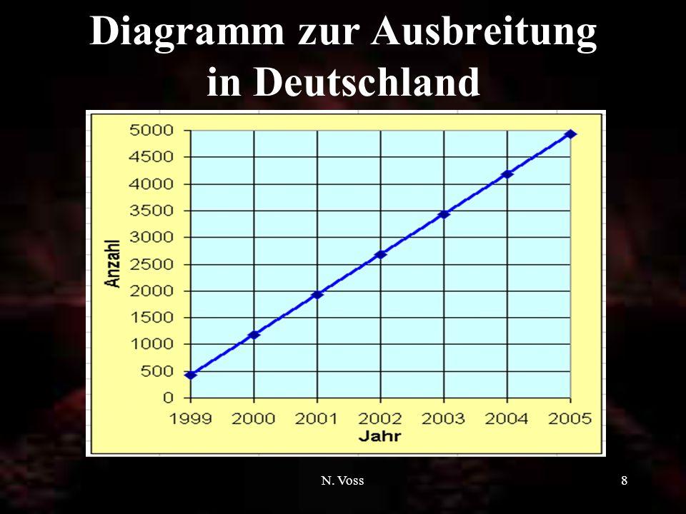 N. Voss8 Diagramm zur Ausbreitung in Deutschland