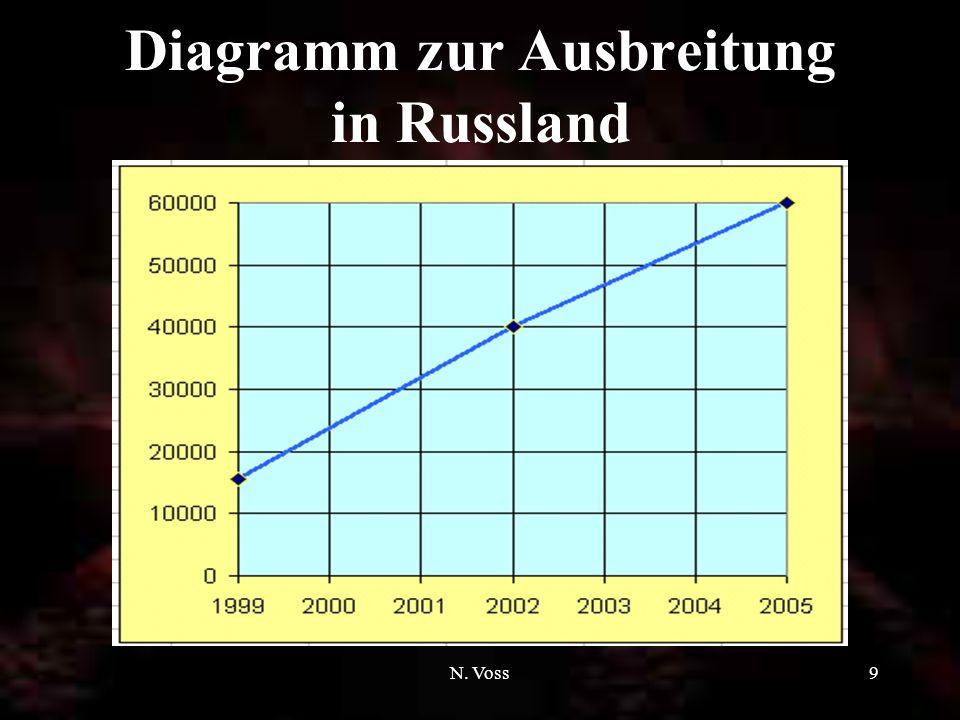N. Voss9 Diagramm zur Ausbreitung in Russland