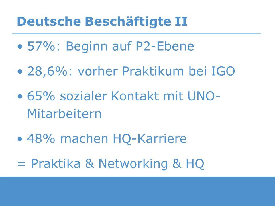 Deutsche Beschäftigte II 57%: Beginn auf P2-Ebene 28,6%: vorher Praktikum bei IGO 65% sozialer Kontakt mit UNO- Mitarbeitern 48% machen HQ-Karriere =
