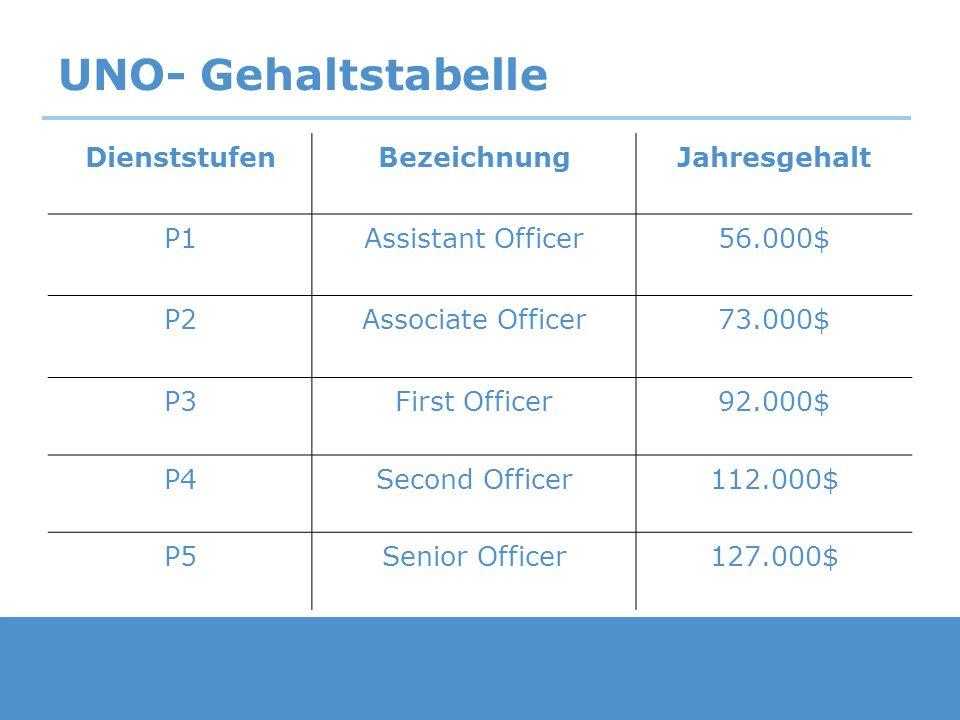 UNO- Gehaltstabelle DienststufenBezeichnungJahresgehalt D1General Administrator134.000$ D2Director144.000$ Assistant Secretary- General 158.000$ Under Secretary-General175.000$ Secretary-General227.000$