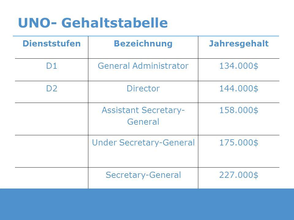 UNO- Gehaltstabelle DienststufenBezeichnungJahresgehalt D1General Administrator134.000$ D2Director144.000$ Assistant Secretary- General 158.000$ Under