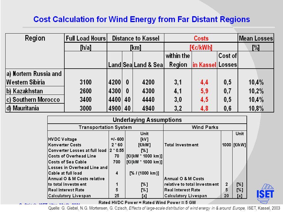 Quelle: G. Giebel, N.G. Mortensen, G. Czisch, Effects of large-scale distribution of wind energy in & around Europe, ISET, Kassel, 2003