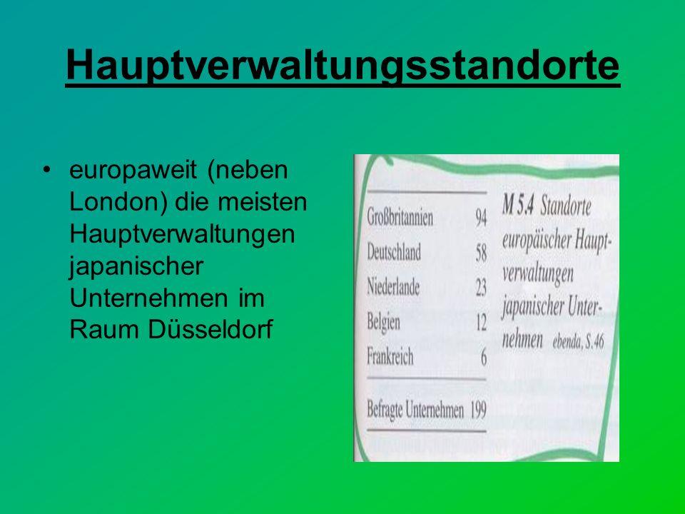 Hauptverwaltungsstandorte europaweit (neben London) die meisten Hauptverwaltungen japanischer Unternehmen im Raum Düsseldorf