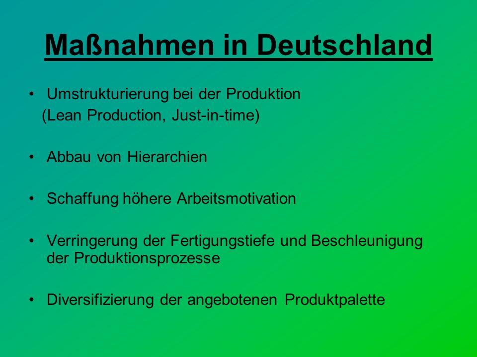 Maßnahmen in Deutschland Umstrukturierung bei der Produktion (Lean Production, Just-in-time) Abbau von Hierarchien Schaffung höhere Arbeitsmotivation Verringerung der Fertigungstiefe und Beschleunigung der Produktionsprozesse Diversifizierung der angebotenen Produktpalette