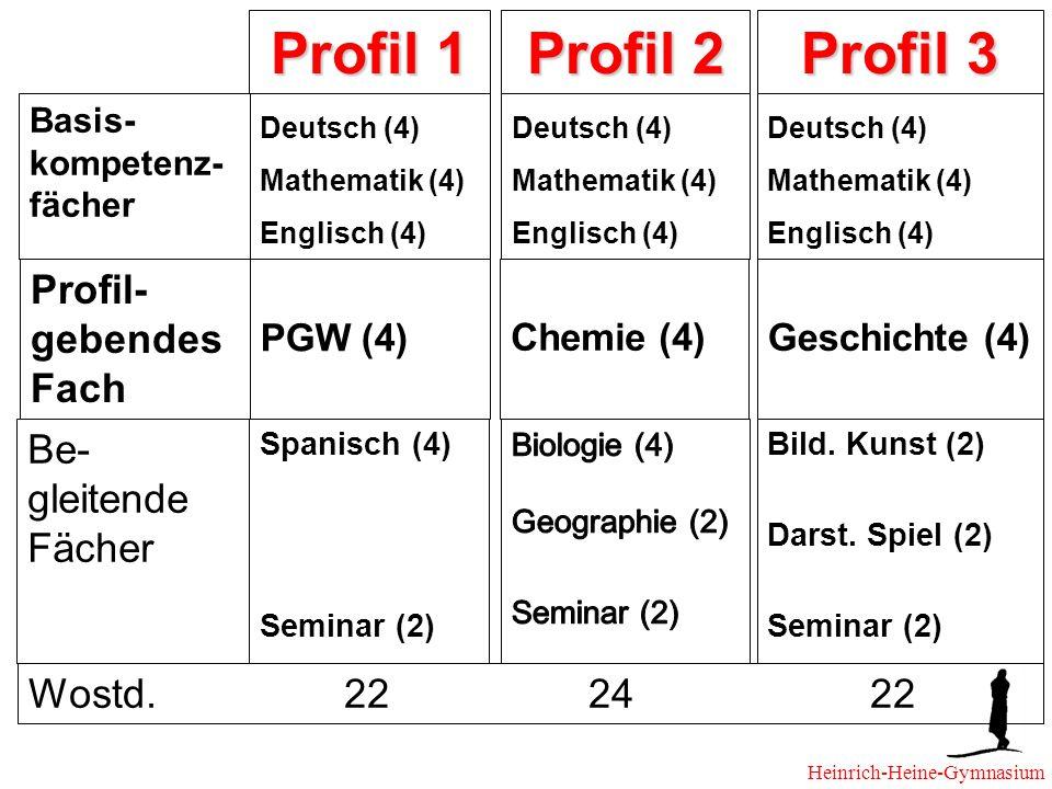 Profil 1 Profil 2 Profil 3 Profil- gebendes Fach PGW (4) Chemie (4) Geschichte (4) Be- gleitende Fächer Spanisch (4) Seminar (2) Bild.