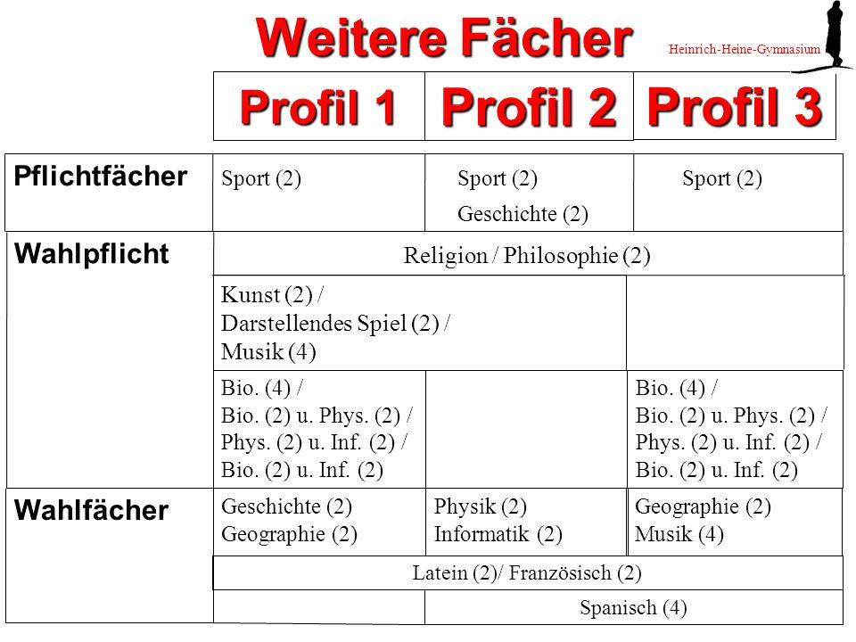 Latein (2)/ Französisch (2) Profil 1 Profil 2 Profil 3 Wahlpflicht Religion / Philosophie (2) Pflichtfächer Wahlfächer Geschichte (2) Geographie (2) Physik (2) Informatik (2) Geographie (2) Musik (4) Heinrich-Heine-Gymnasium Weitere Fächer Kunst (2) / Darstellendes Spiel (2) / Musik (4) Bio.