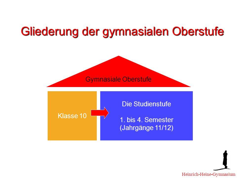 Gliederung der gymnasialen Oberstufe Klasse 10 Die Studienstufe 1.