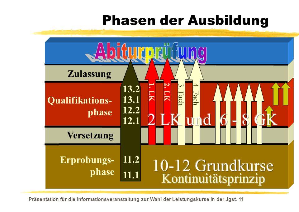 Präsentation für die Informationsveranstaltung zur Wahl der Leistungskurse in der Jgst.