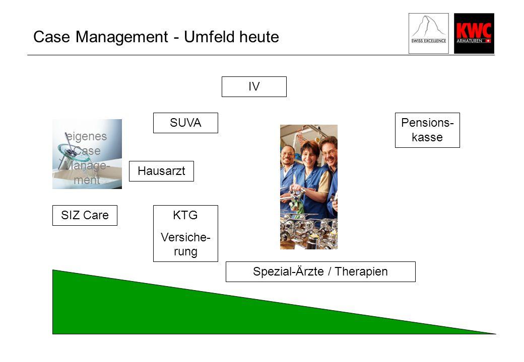 Case Management - Umfeld heute eigenes Case Manage- ment KTG Versiche- rung SUVA IV Pensions- kasse SIZ Care Hausarzt Spezial-Ärzte / Therapien