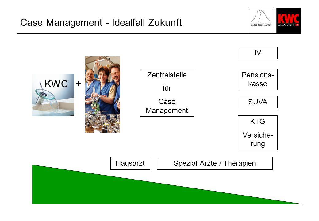 Case Management - Idealfall Zukunft KWC + KTG Versiche- rung SUVA IV Pensions- kasse Hausarzt Spezial-Ärzte / Therapien Zentralstelle für Case Management