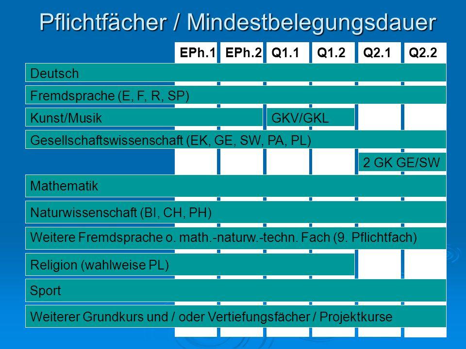 Pflichtfächer / Mindestbelegungsdauer Q1.2Q1.1EPh.2EPh.1Q2.1Q2.2 Deutsch Fremdsprache (E, F, R, SP) Kunst/MusikGKV/GKL Gesellschaftswissenschaft (EK, GE, SW, PA, PL) 2 GK GE/SW Mathematik Naturwissenschaft (BI, CH, PH) Weitere Fremdsprache o.