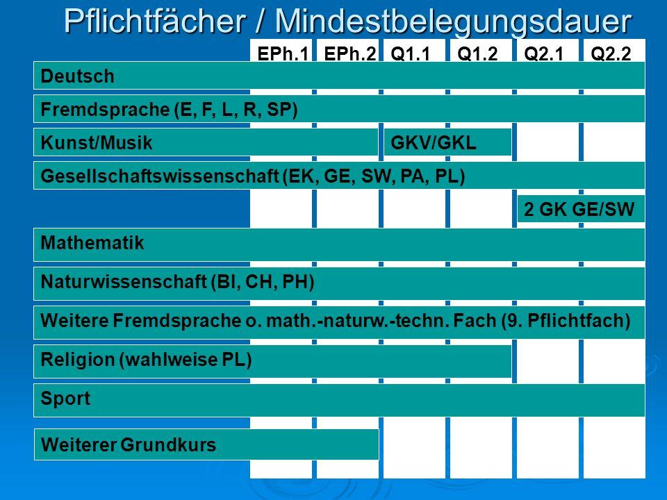 Pflichtfächer / Mindestbelegungsdauer Q1.2Q1.1EPh.2EPh.1Q2.1Q2.2 Deutsch Fremdsprache (E, F, L, R, SP) Kunst/MusikGKV/GKL Gesellschaftswissenschaft (EK, GE, SW, PA, PL) 2 GK GE/SW Mathematik Naturwissenschaft (BI, CH, PH) Weitere Fremdsprache o.