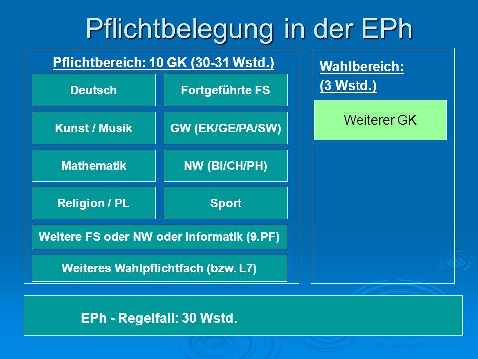 Pflichtbelegung in der EPh EPh - Regelfall: 30 Wstd.