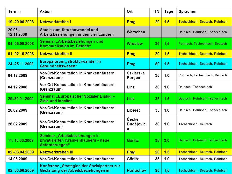 TerminAktionOrtTNTageSprachen 19.-20.06.2008Netzwerktreffen IPrag201,5 Tschechisch, Deutsch, Polnisch 20.06.- 12.11.2008 Studie zum Strukturwandel und