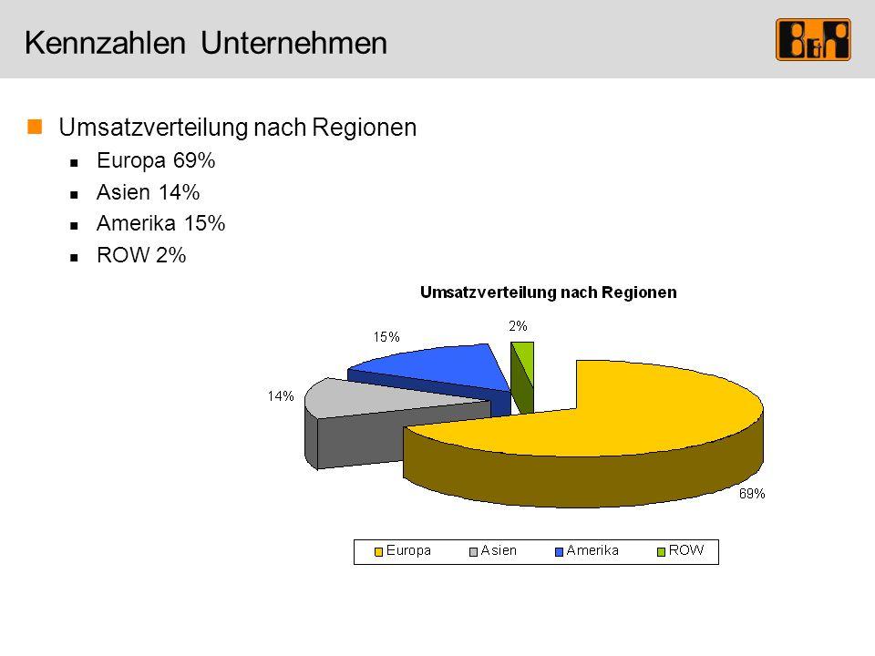 Kennzahlen Unternehmen Umsatzverteilung nach Regionen Europa 69% Asien 14% Amerika 15% ROW 2%