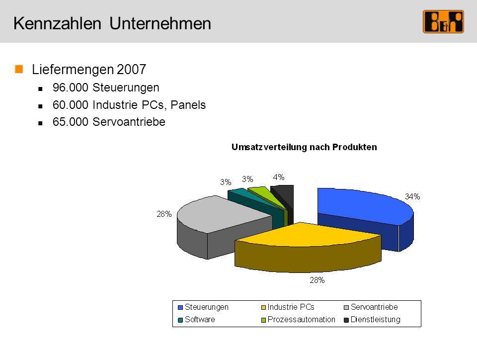Kennzahlen Unternehmen Liefermengen 2007 96.000 Steuerungen 60.000 Industrie PCs, Panels 65.000 Servoantriebe