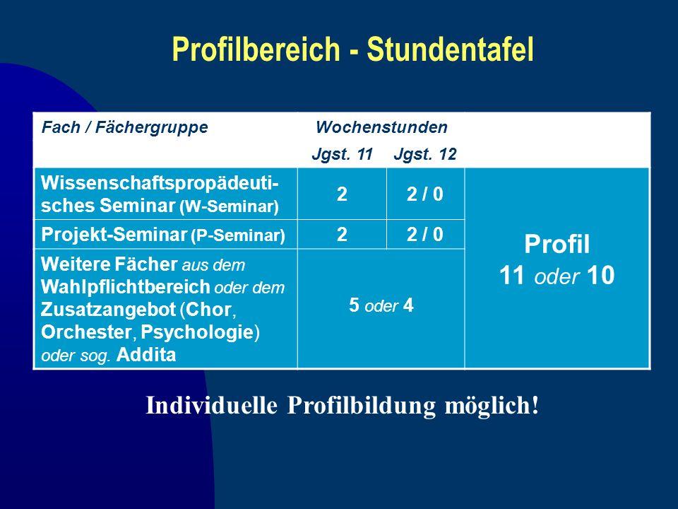 Individuelle Profilbildung möglich! Fach / FächergruppeWochenstunden Jgst. 11Jgst. 12 Wissenschaftspropädeuti- sches Seminar (W-Seminar) 22 / 0 Profil