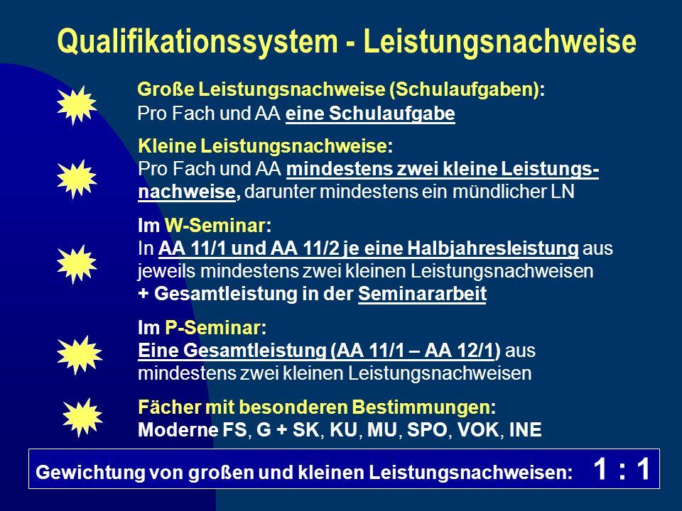 Qualifikationssystem - Leistungsnachweise Große Leistungsnachweise (Schulaufgaben): Pro Fach und AA eine Schulaufgabe Im W-Seminar: In AA 11/1 und AA
