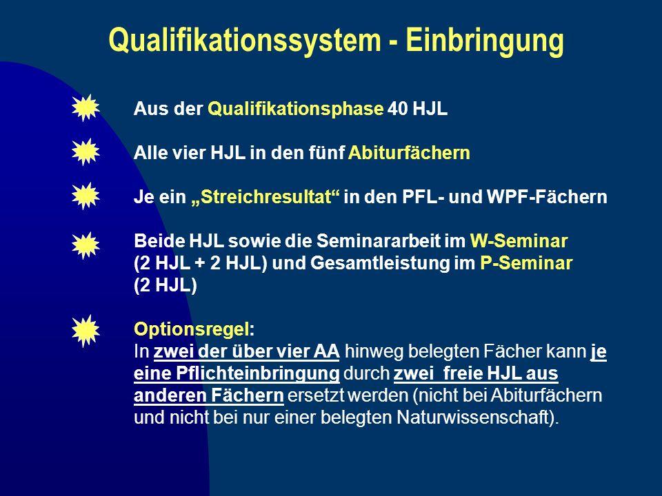 Qualifikationssystem - Einbringung Aus der Qualifikationsphase 40 HJL Je ein Streichresultat in den PFL- und WPF-Fächern Alle vier HJL in den fünf Abi