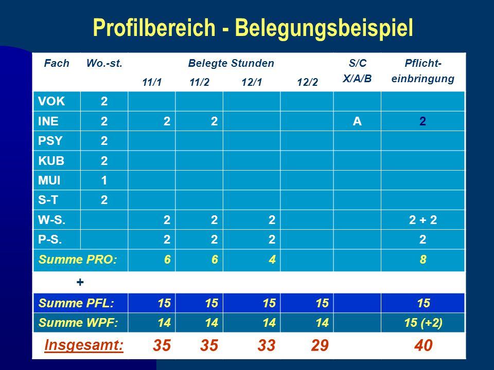 Profilbereich - Belegungsbeispiel FachWo.-st.Belegte StundenS/C X/A/B Pflicht- einbringung 11/111/212/112/2 VOK2 INE222A2 PSY2 KUB2 MUI1 S-T2 W-S.2222
