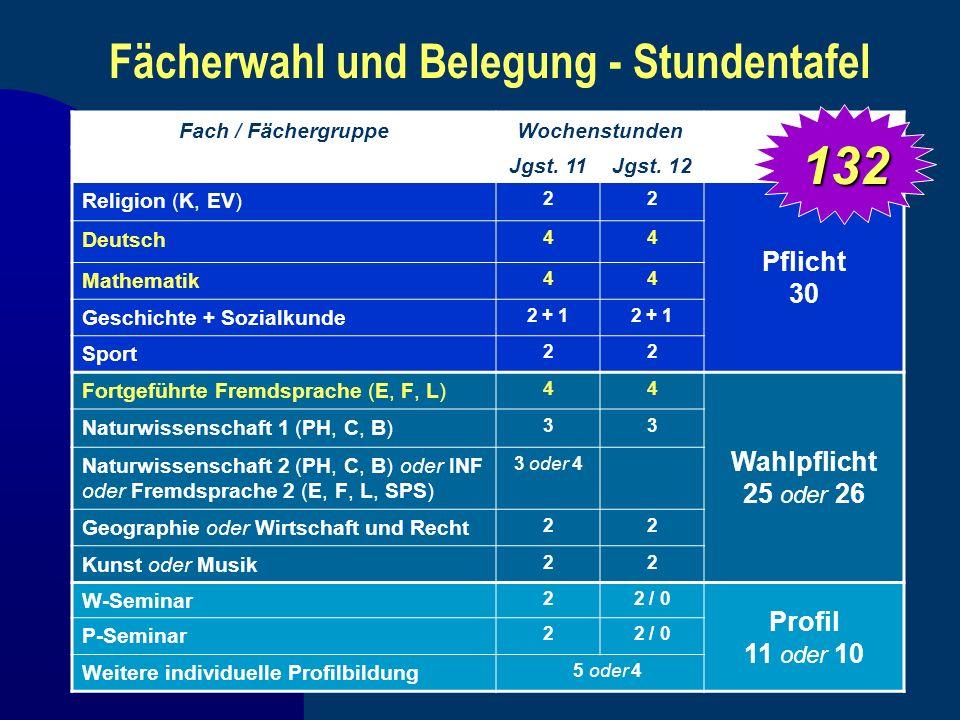 Fach / FächergruppeWochenstunden Jgst. 11Jgst. 12 Religion (K, EV) 22 Pflicht 30 Deutsch 44 Mathematik 44 Geschichte + Sozialkunde 2 + 1 Sport 22 Fort