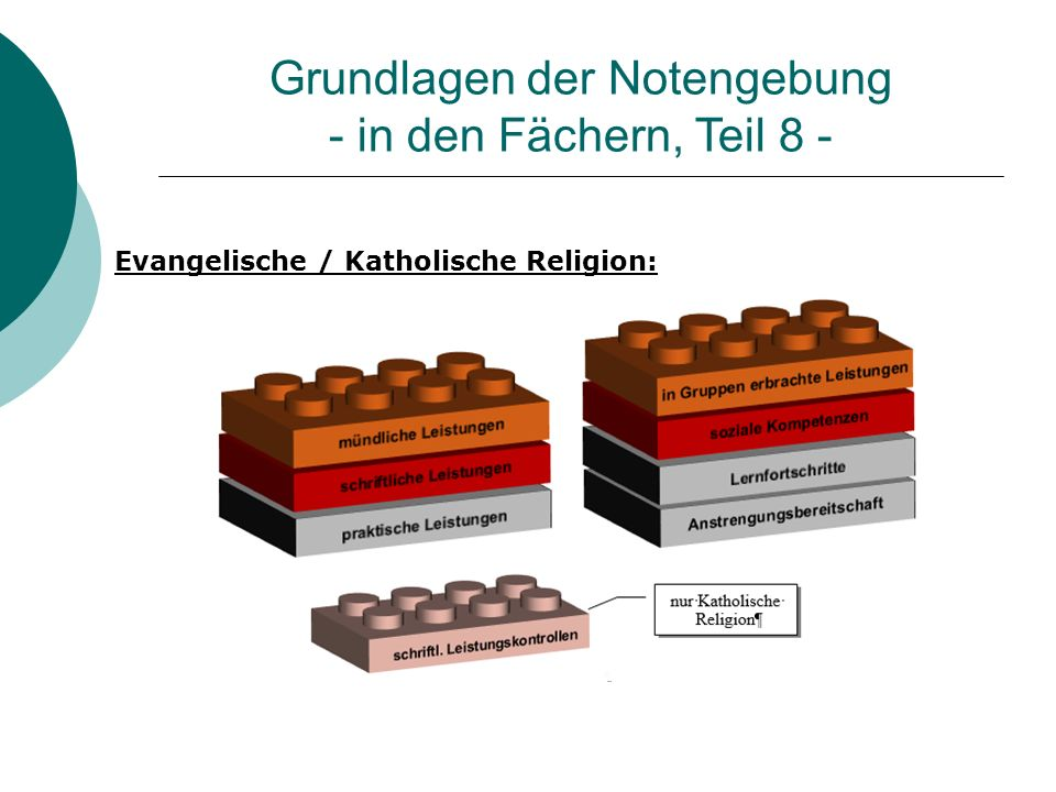 Grundlagen der Notengebung - in den Fächern, Teil 8 - Evangelische / Katholische Religion: