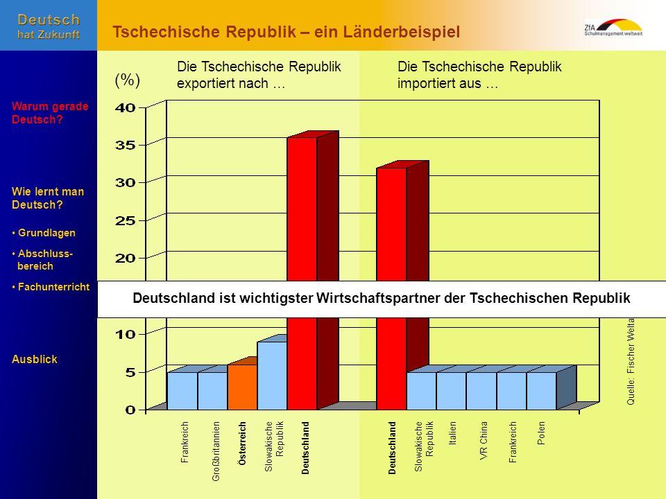 Wie lernt man Deutsch? Warum gerade Deutsch? Ausblick Grundlagen Abschluss- Abschluss- bereich Fachunterricht Fachunterricht Slowakische Republik Groß