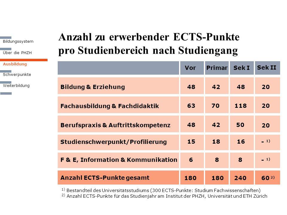 Anzahl zu erwerbender ECTS-Punkte pro Studienbereich nach Studiengang Vor Berufspraxis & Auftrittskompetenz Secondary I 7.-9. grade 4 years Anzahl ECT