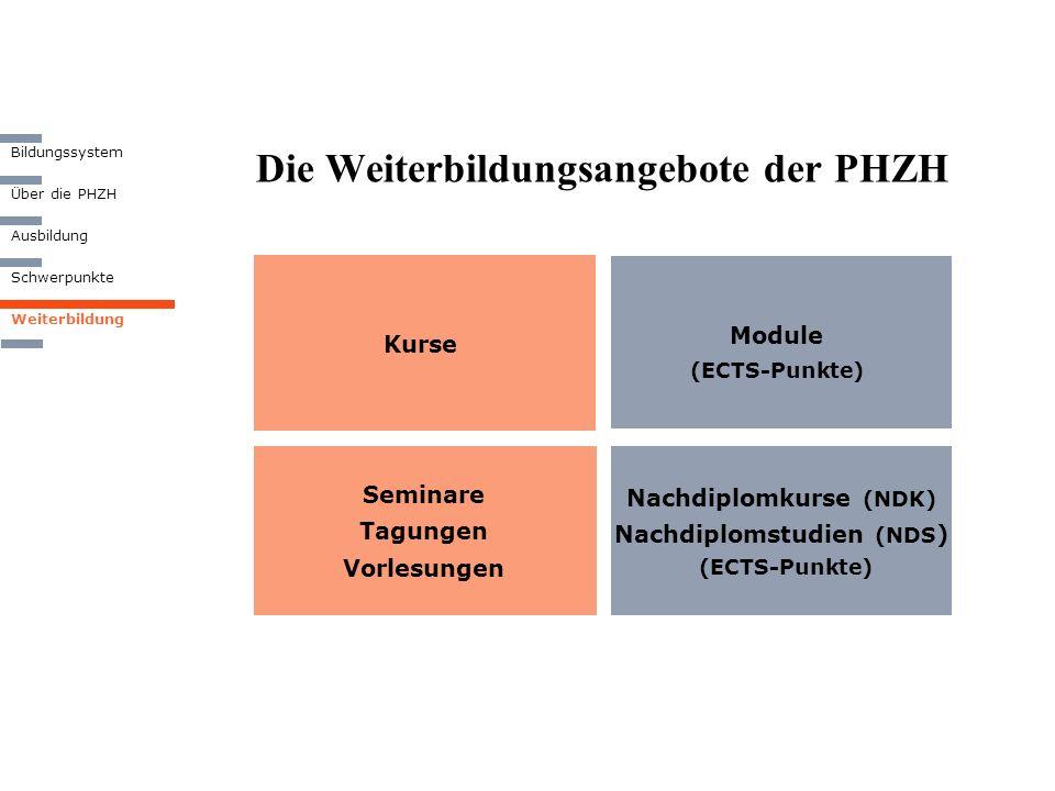 Die Weiterbildungsangebote der PHZH Seminare Tagungen Vorlesungen Module (ECTS-Punkte) Nachdiplomkurse (NDK) Nachdiplomstudien (NDS ) (ECTS-Punkte) Ku