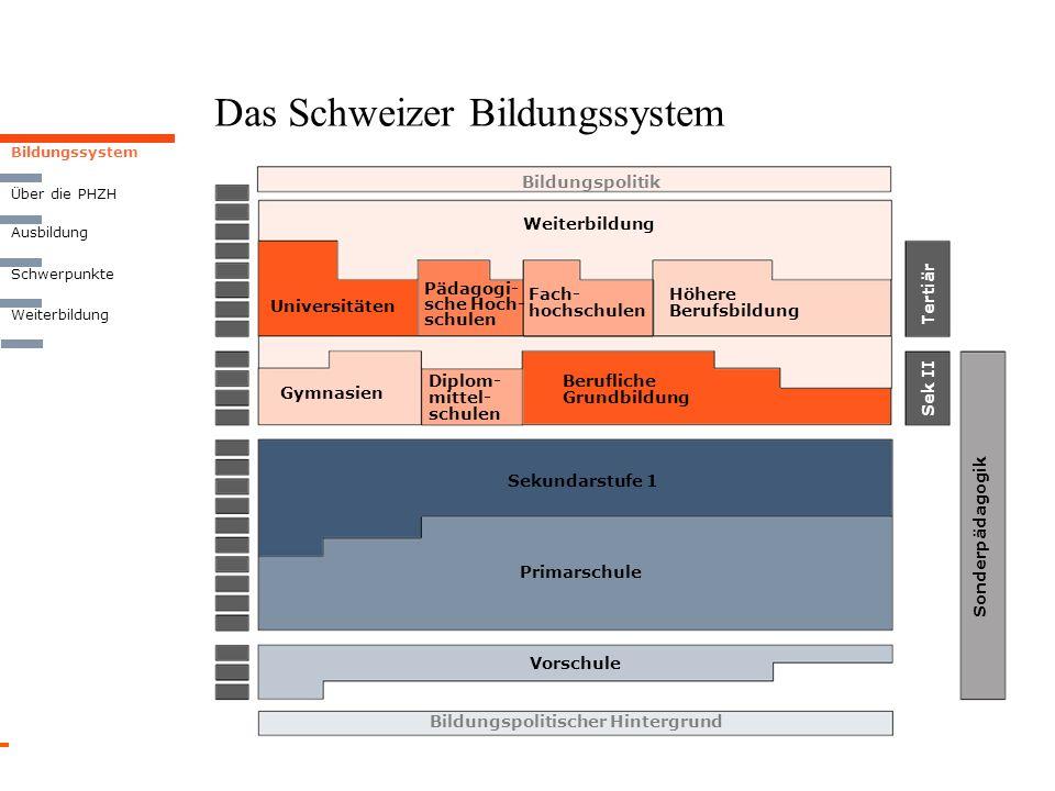Bildungssystem Das Schweizer Bildungssystem Weiterbildung Über die PHZH Ausbildung Schwerpunkte Bildungspolitischer Hintergrund Vorschule Primarschule