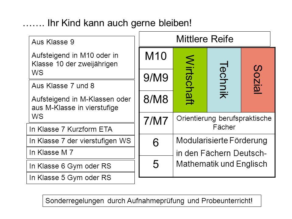 M10 Wirtschaft Technik Sozial 9/M9 8/M8 7/M7 Orientierung berufspraktische Fächer 6 Modularisierte Förderung in den Fächern Deutsch- Mathematik und En