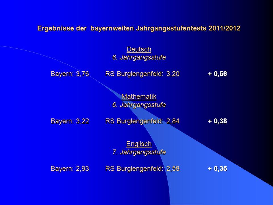 Ergebnisse der bayernweiten Jahrgangsstufentests 2011/2012 Deutsch 6. Jahrgangsstufe Bayern: 3,76RS Burglengenfeld: 3,20 + 0,56 Mathematik 6. Jahrgang