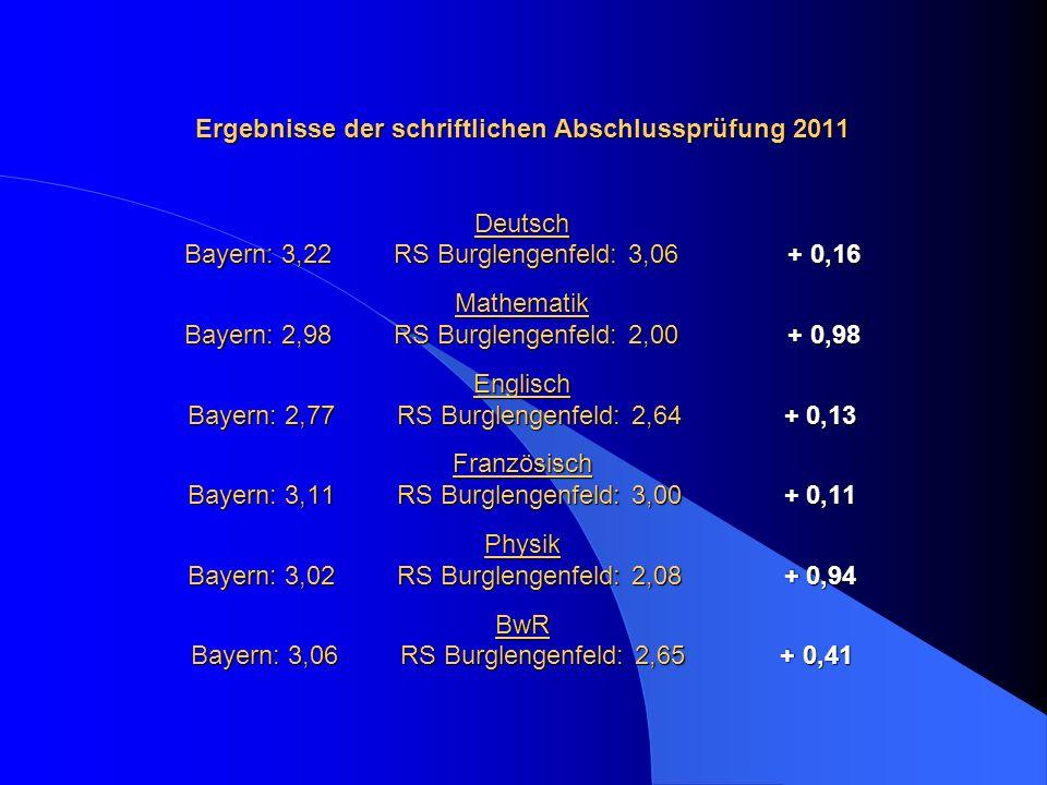 Ergebnisse der schriftlichen Abschlussprüfung 2011 Deutsch Bayern: 3,22RS Burglengenfeld: 3,06 + 0,16 Mathematik Bayern: 2,98RS Burglengenfeld: 2,00 +