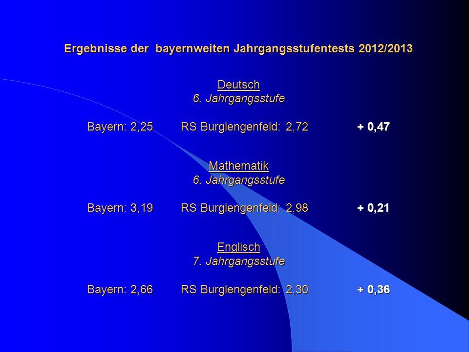 Ergebnisse der bayernweiten Jahrgangsstufentests 2012/2013 Deutsch 6. Jahrgangsstufe Bayern: 2,25RS Burglengenfeld: 2,72 + 0,47 Mathematik 6. Jahrgang