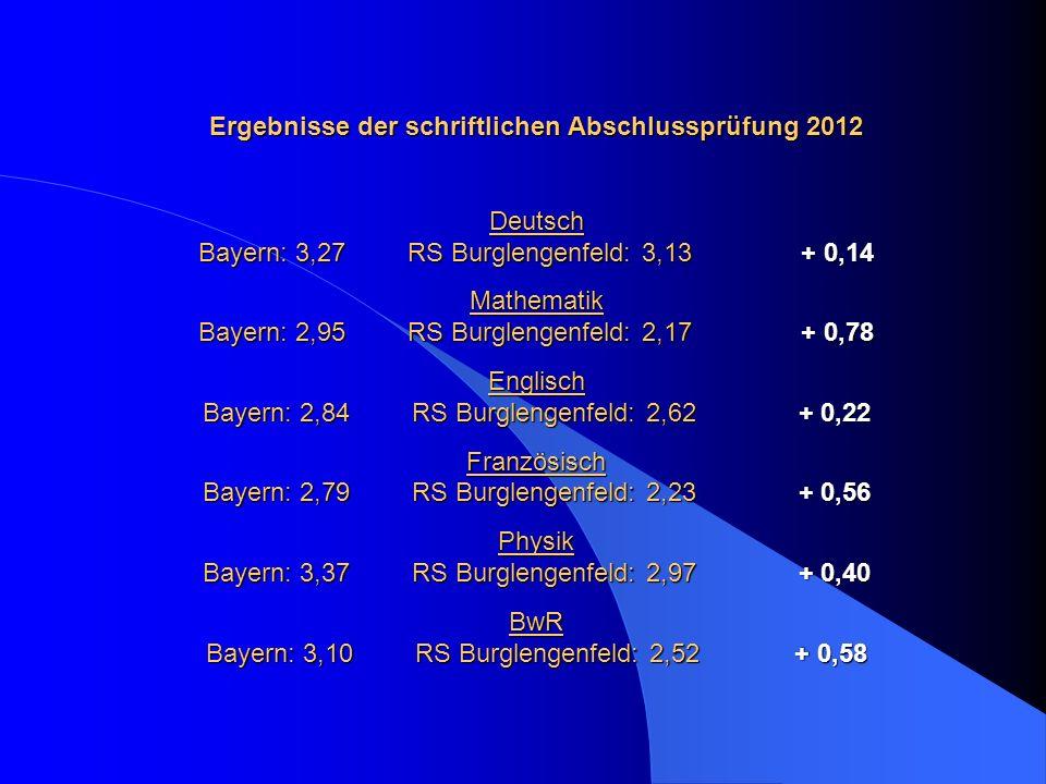 Ergebnisse der schriftlichen Abschlussprüfung 2012 Deutsch Bayern: 3,27RS Burglengenfeld: 3,13 + 0,14 Mathematik Bayern: 2,95RS Burglengenfeld: 2,17 +