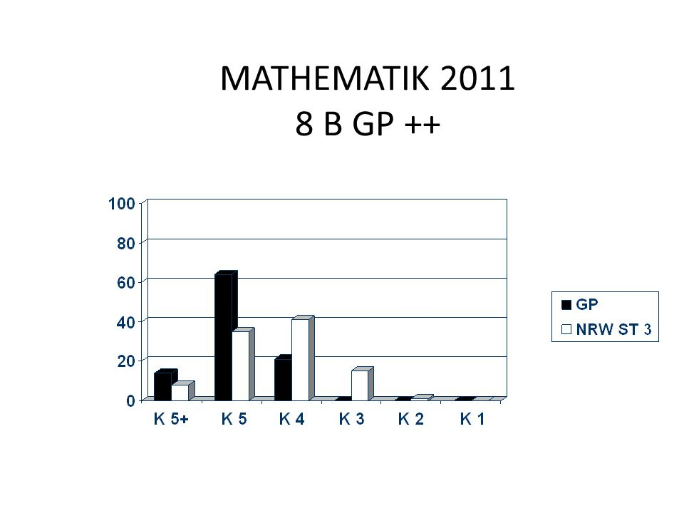 MATHEMATIK 2011 8 B GP ++
